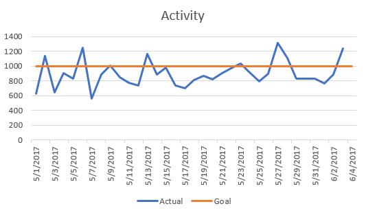 Activity 20170604