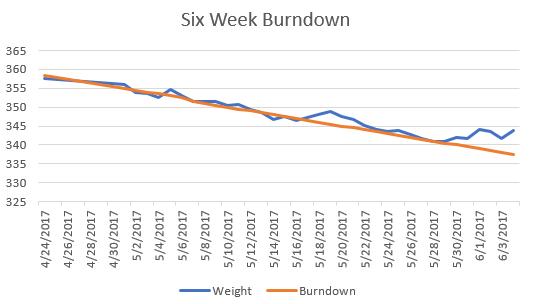 Burndown 20170604